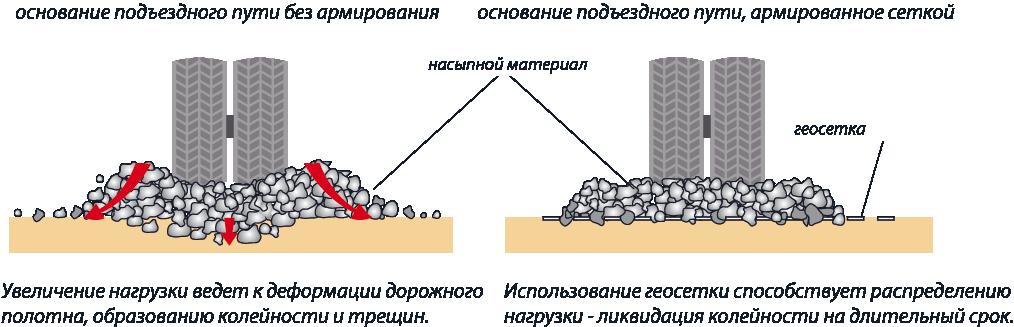 Пример строительства дороги